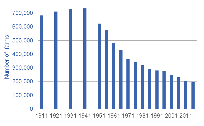 Graph of the number of farms in Canada, Census years, 1911 to 2016