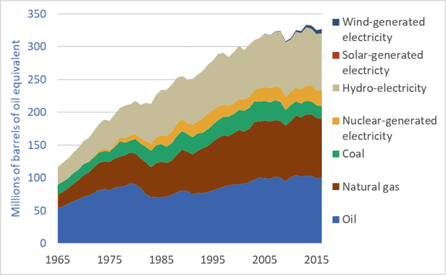Graph of Canadian energy use, by fuel or energy source, 1965 to 2016.