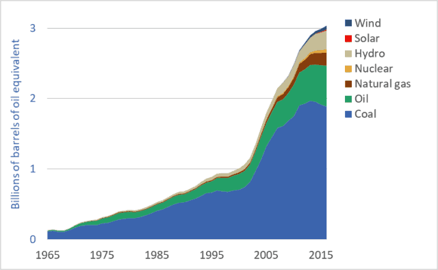 Graph of Chinese energy consumption by source or fuel, 1965 to 2016