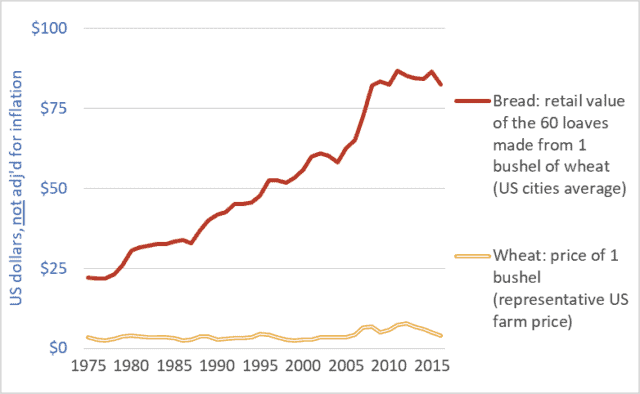 Graph of United States retail store bread price and farm-gate wheat price, 1975-2016