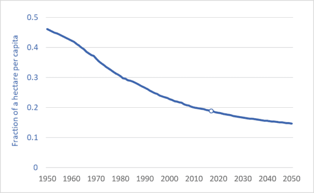 Graph of per capita farmland arable land, global, 1950 to 2050