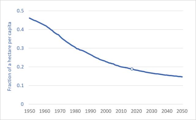 Graph of per capita farmland arable land, global, 1950 to 2050