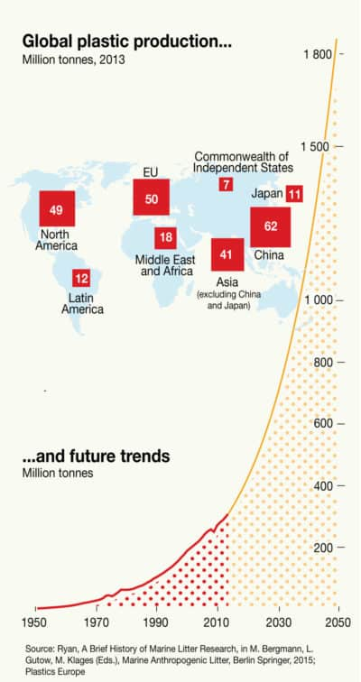 Graph of global plastics production to 2050