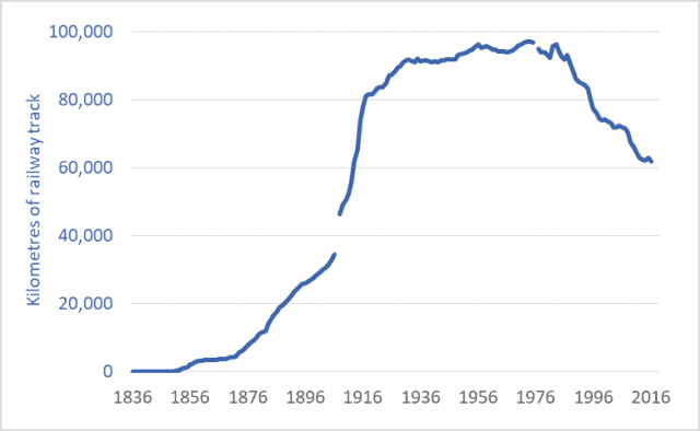 Graph of Canadian railway network, kilometres, historic, 1836 to 2016