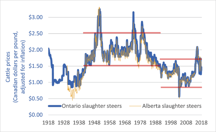 Graph of Canadian cattle prices, historic, 1918-2018