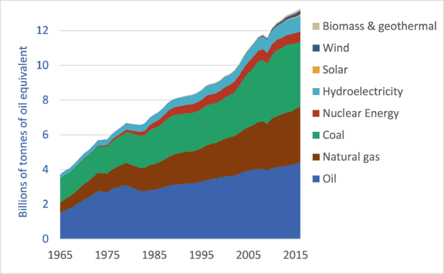 Graph of global primary energy supply by fuel or energy source, 1965-2016
