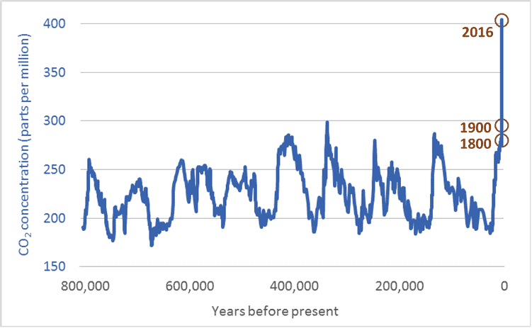 IMAGE(https://www.darrinqualman.com/wp-content/uploads/2017/02/Atmospheric-carbon-dioxide-CO2-levels-long-term-historic-800000-years.png)