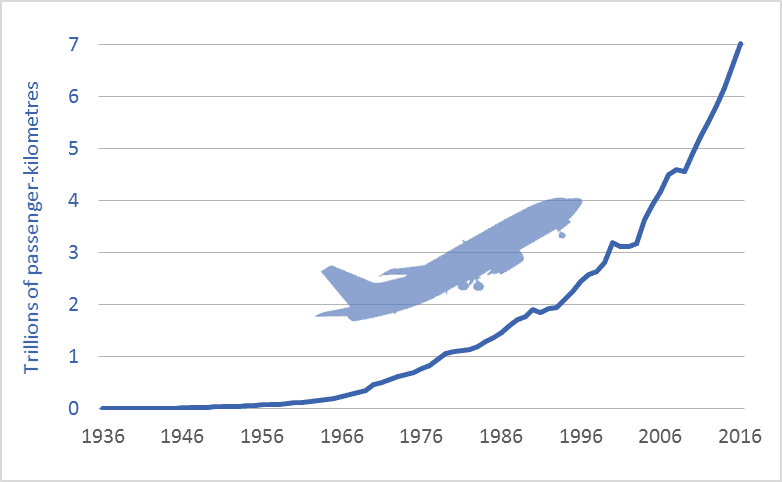 Graph of global air travel, in trillions of passenger-kilometres, historic, from 1936 to 2016