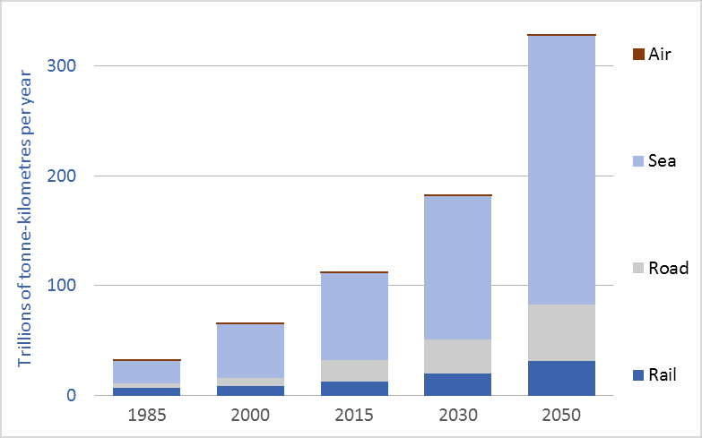 Graph of global freight transport, trillions of tonne-kilometres