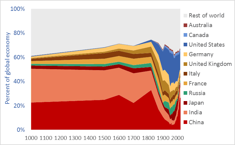 Graph of China's share of the global economy, and selected other nations, 1000 AD to present