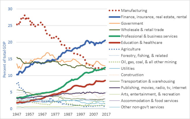 Graph of United States Gross Domestic Product, by sector, 1947 to 2016, highlighting deindustrialization