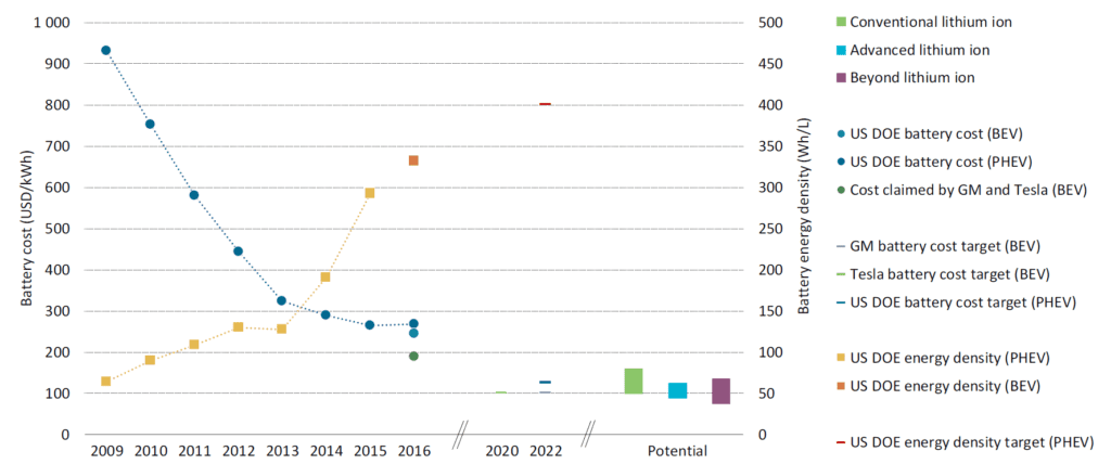 Graph of electric vehicle battery cost and power density 2009 to 2016