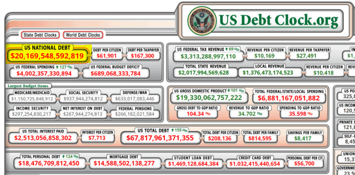 Debt clock showing that the US national debt has topped $20 trillion