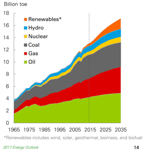 Graph of primary energy consumption by source or fuel, 1965 to 2015, with projections to 2035