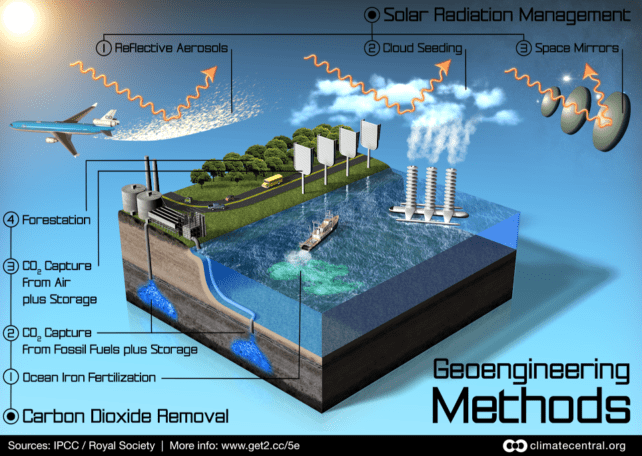 Graphic showing various geoengineering methods