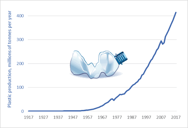 Graph of global plastic production, 1917 to 2017