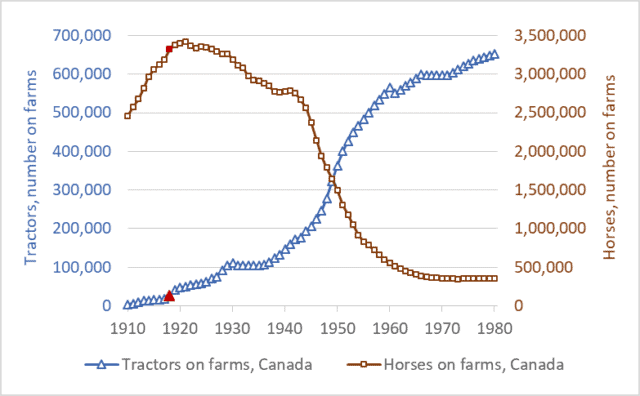 Graph of tractor and horse numbers, Canada, historic, 1910 to 1980