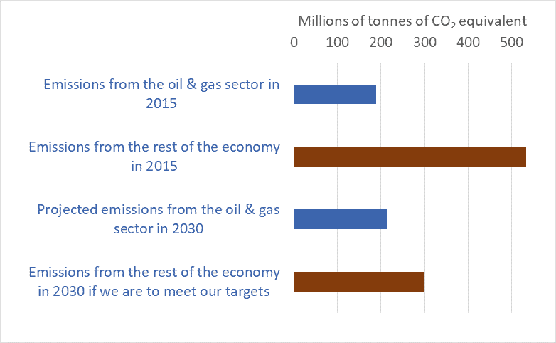 Graph of emissions from the Canadian oil & gas sector vs. the rest of the economy, 2015 & 2030