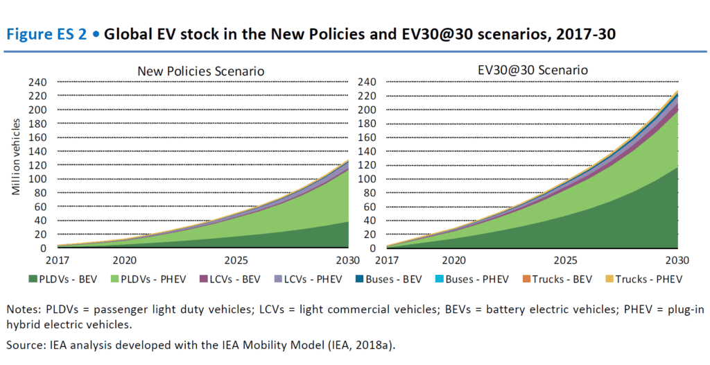 The First New Policies Scenario Takes Into Account Existing And Announced National Under This Number Of Evs On Road Is