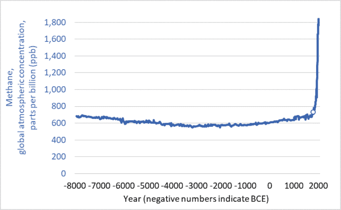 Graph of global atmospheric methane concentrations