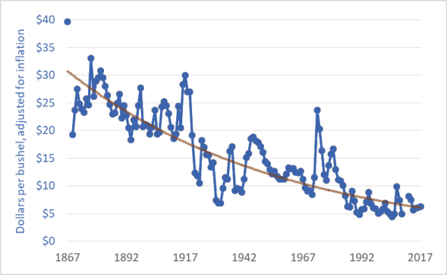 Graph of wheat price, western Canada (Sask. or Man.), farmgate, dollars per bushel, 1867–2017