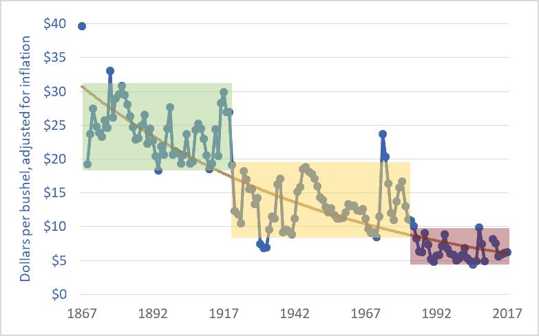 Graph of wheat price, western Canada (Sask. or Man.), farmgate, dollars per bushel, 1867–2017