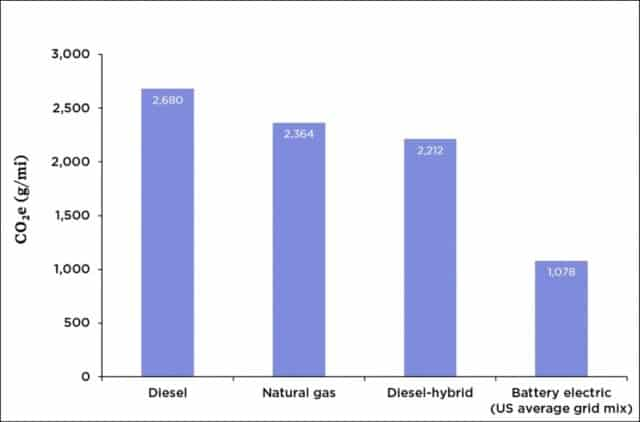Graph of lifecycle GHG emissions for buses using various energy sources